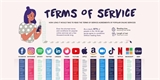 Uživatelské podmínky populárních služeb? Jsou delší než známá literární díla