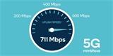 Samsung, Qualcomm a americký Verizon mají nový rekord. V 5G síti docílili uploadu až 711 Mbps