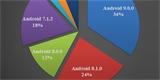 Android 10 se dostal na 12 % zařízení. Nejčastěji máme v telefonu 64GB úložiště