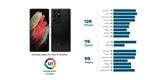 Jak dopadl Galaxy S21 Ultra v DxOMark? Získal méně bodů než loňský S20 Ultra