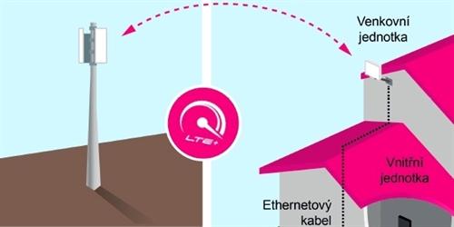 T-Mobile spouští Pevný internet vzduchem  Mobilní technologie bude