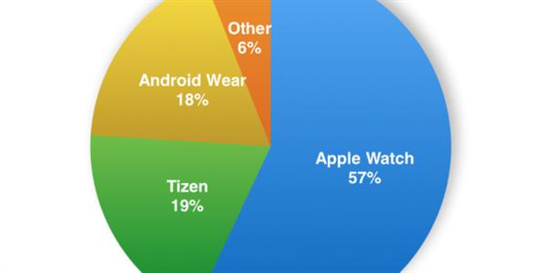 791edf0bb Jedničkou mezi hodinkami je Apple. Tizen ze druhého místa vystrnadil  Android Wear – MobilMania.cz