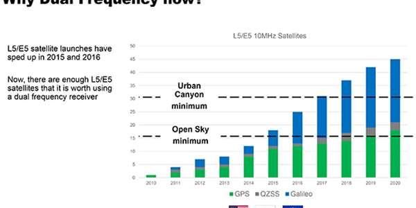 Superpřesné GPS čipy přijdou do mobilů příští rok  Mají mít přesnost