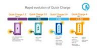 Ještě rychlejší nabíjení. Ale Qualcomm Quick Charge 4+ má i jiné trumfy